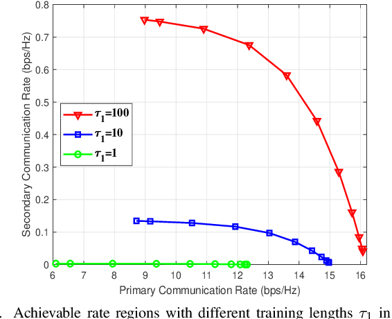 Figure 2 for Cell-Free Symbiotic Radio: Channel Estimation Method and Achievable Rate Analysis