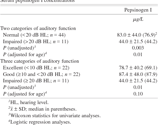 PDF] Age-related hearing loss, vitamin B-12, and folate in elderly