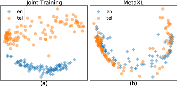 Figure 1 for MetaXL: Meta Representation Transformation for Low-resource Cross-lingual Learning