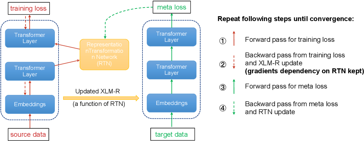 Figure 3 for MetaXL: Meta Representation Transformation for Low-resource Cross-lingual Learning