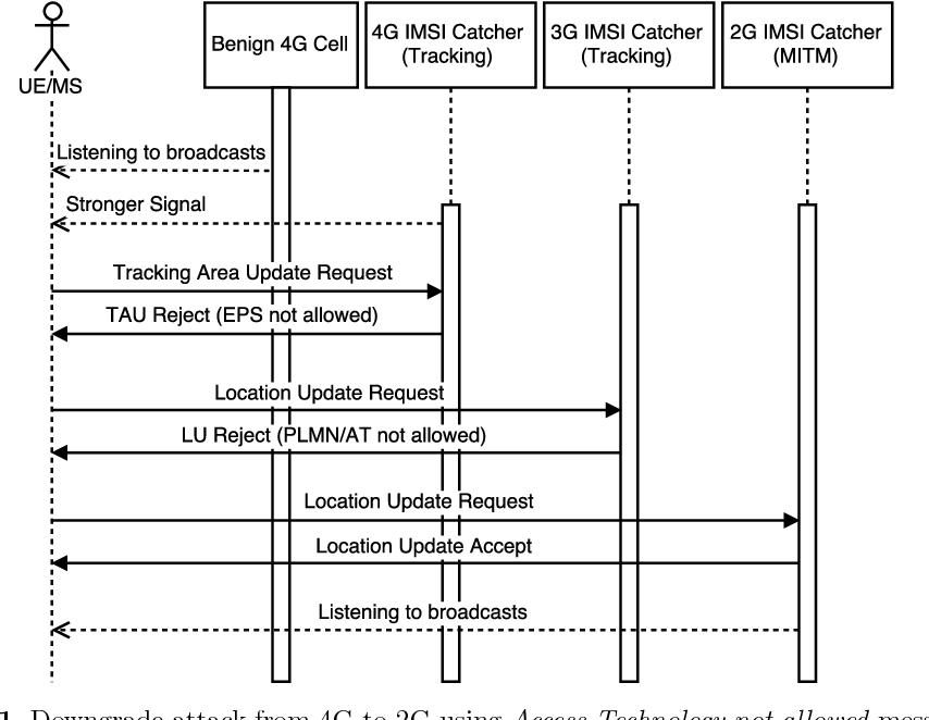 IMSI-catcher - Semantic Scholar