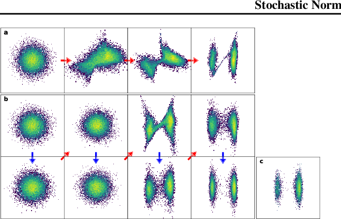 Figure 1 for Stochastic Normalizing Flows