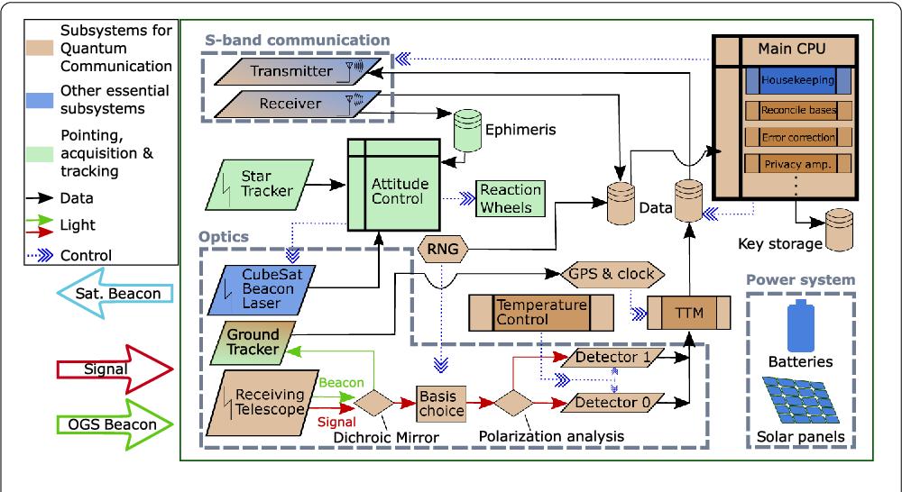 PDF] Q 3 Sat: quantum communications uplink to a 3U CubeSat ... Uplink Gps Tracker Wiring Diagrams on