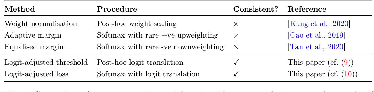 Figure 1 for Long-tail learning via logit adjustment