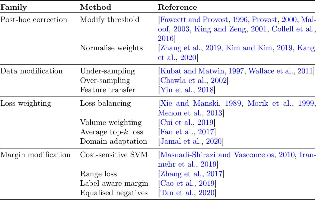 Figure 3 for Long-tail learning via logit adjustment