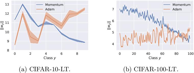 Figure 2 for Long-tail learning via logit adjustment