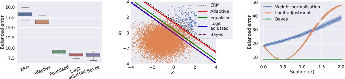 Figure 4 for Long-tail learning via logit adjustment