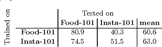 Figure 2 for Is Saki #delicious? The Food Perception Gap on Instagram and Its Relation to Health