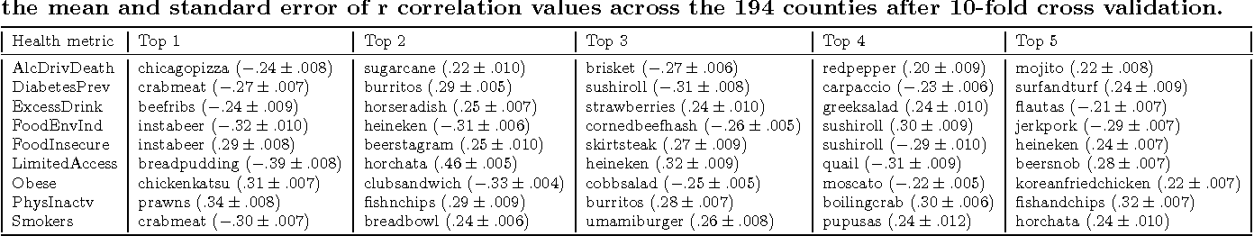 Figure 4 for Is Saki #delicious? The Food Perception Gap on Instagram and Its Relation to Health
