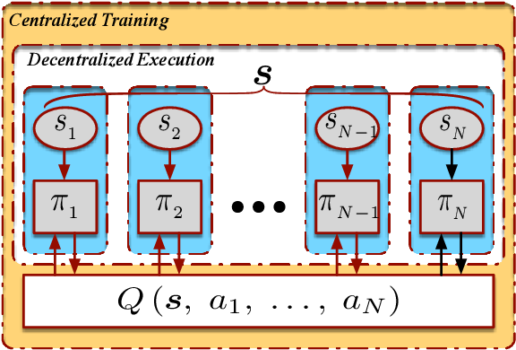 Figure 1 for Lyapunov-Based Reinforcement Learning for Decentralized Multi-Agent Control