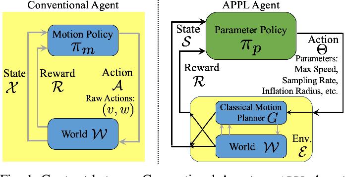Figure 1 for APPL: Adaptive Planner Parameter Learning