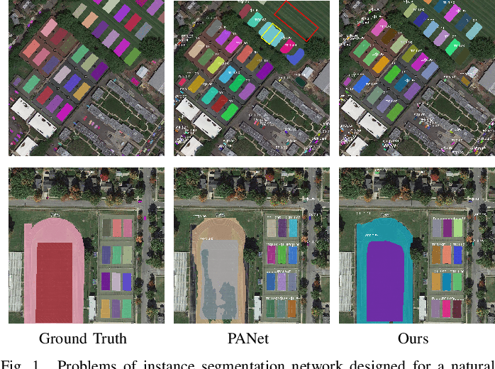 Figure 1 for Semantic Attention and Scale Complementary Network for Instance Segmentation in Remote Sensing Images