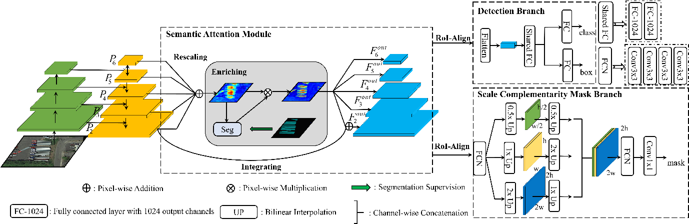 Figure 3 for Semantic Attention and Scale Complementary Network for Instance Segmentation in Remote Sensing Images