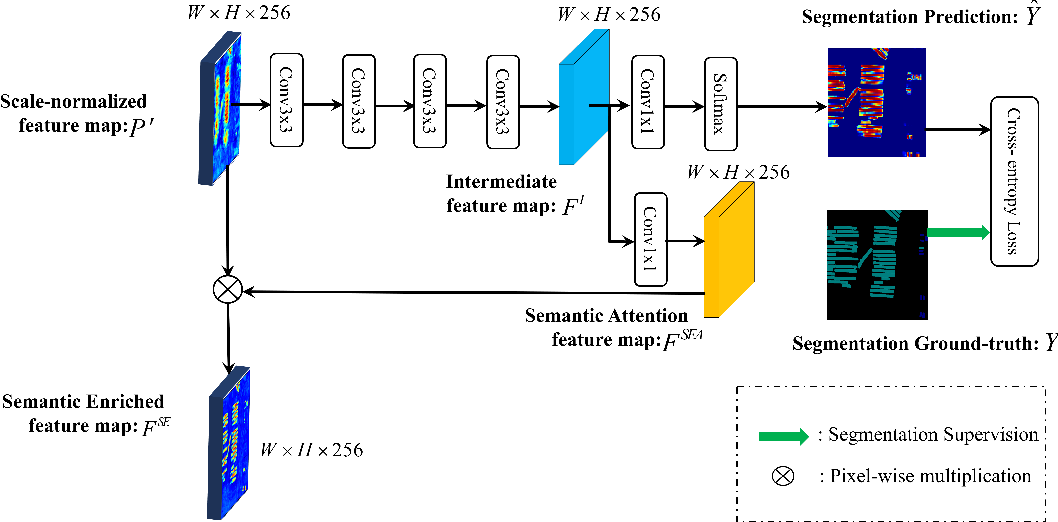 Figure 4 for Semantic Attention and Scale Complementary Network for Instance Segmentation in Remote Sensing Images