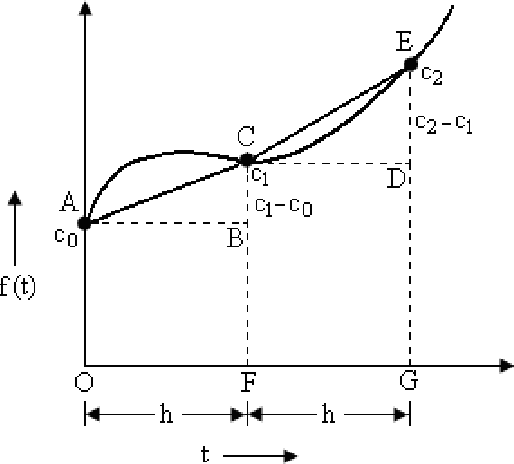 Figure 1 from Orthogonal Hybrid Functions (HF) for Solving Second