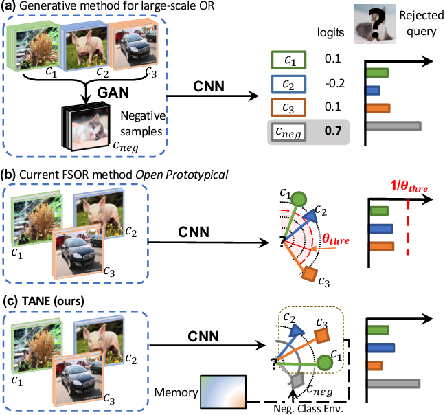 Figure 1 for Task-Adaptive Negative Class Envision for Few-Shot Open-Set Recognition