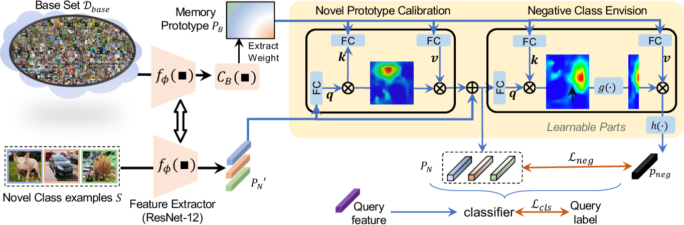 Figure 3 for Task-Adaptive Negative Class Envision for Few-Shot Open-Set Recognition