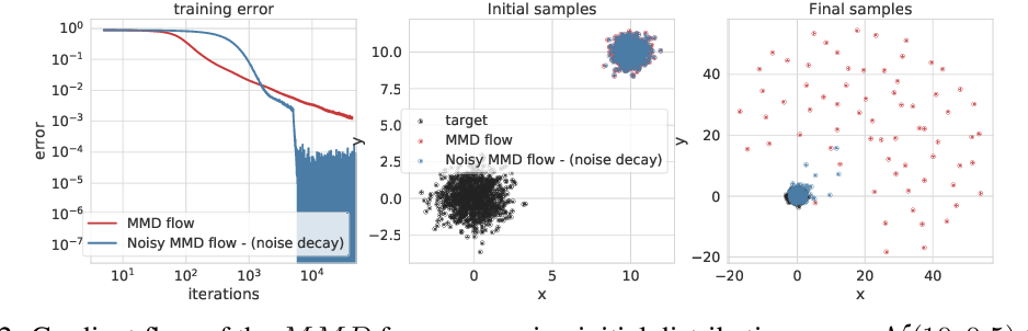 Figure 2 for Maximum Mean Discrepancy Gradient Flow