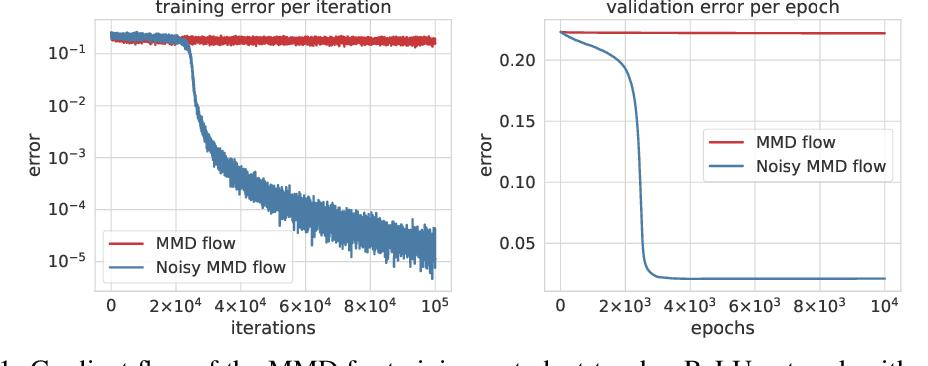 Figure 1 for Maximum Mean Discrepancy Gradient Flow