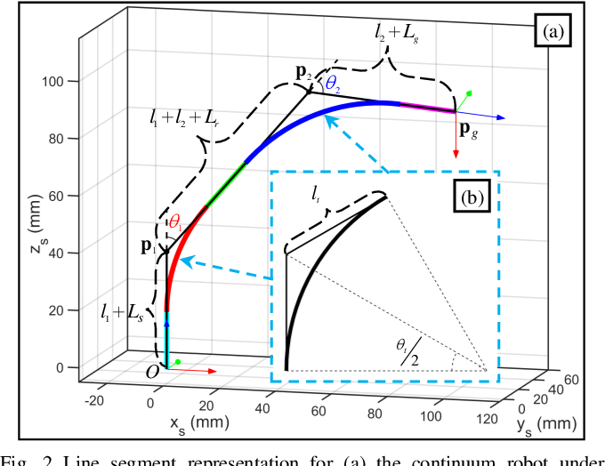 Figure 2 for Inverse Kinematics and Dexterous Workspace Formulation for 2-Segment Continuum Robots with Inextensible Segments