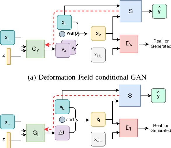 Figure 1 for Semi-supervised Task-driven Data Augmentation for Medical Image Segmentation