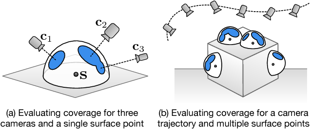 Figure 2 for Submodular Trajectory Optimization for Aerial 3D Scanning