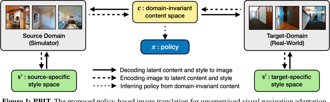 Figure 1 for Unsupervised Domain Adaptation for Visual Navigation