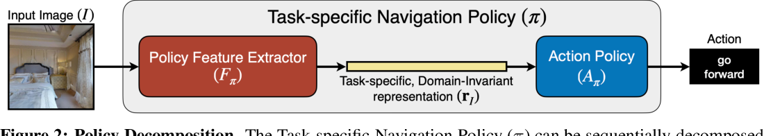 Figure 3 for Unsupervised Domain Adaptation for Visual Navigation
