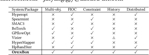 Figure 1 for OpenBox: A Generalized Black-box Optimization Service