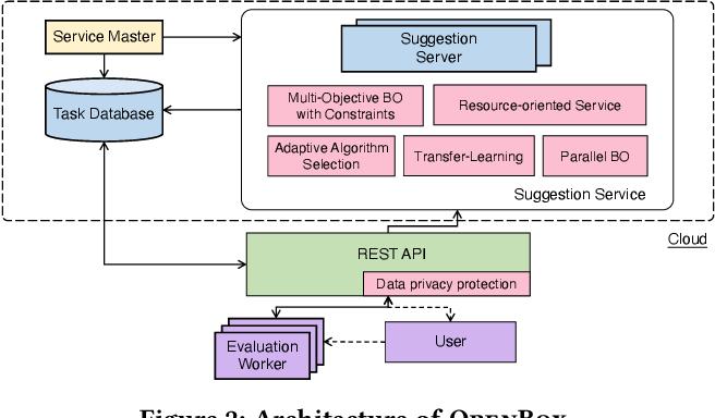 Figure 3 for OpenBox: A Generalized Black-box Optimization Service