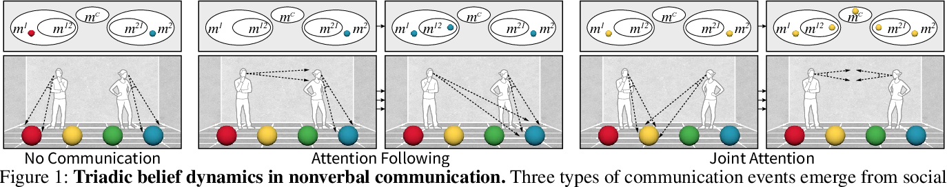 Figure 1 for Learning Triadic Belief Dynamics in Nonverbal Communication from Videos