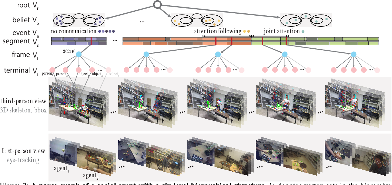 Figure 3 for Learning Triadic Belief Dynamics in Nonverbal Communication from Videos