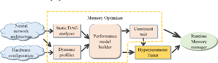 Figure 3 for AccUDNN: A GPU Memory Efficient Accelerator for Training Ultra-deep Deep Neural Networks