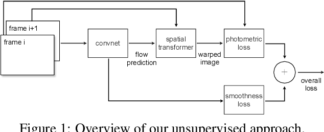 Figure 1 for Back to Basics: Unsupervised Learning of Optical Flow via Brightness Constancy and Motion Smoothness