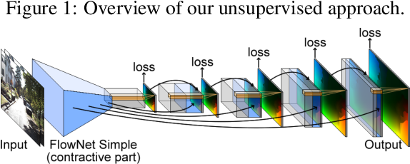 Figure 3 for Back to Basics: Unsupervised Learning of Optical Flow via Brightness Constancy and Motion Smoothness