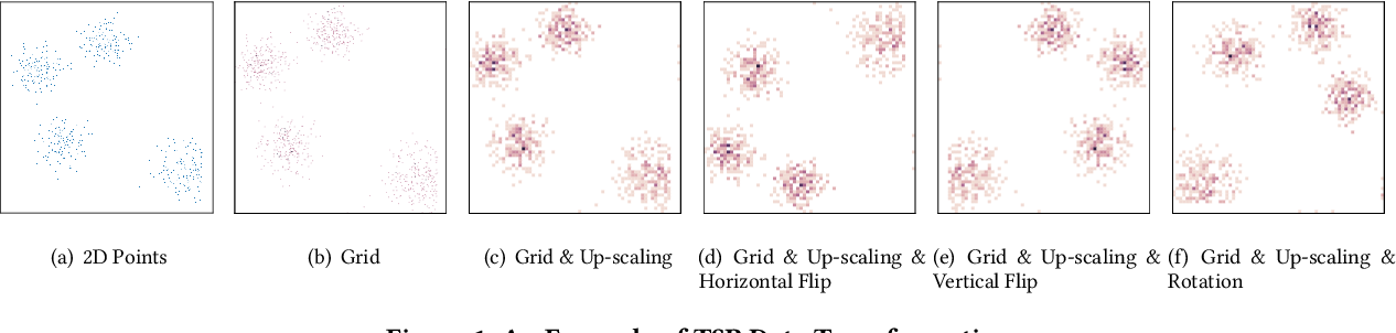 Figure 1 for Leveraging TSP Solver Complementarity via Deep Learning