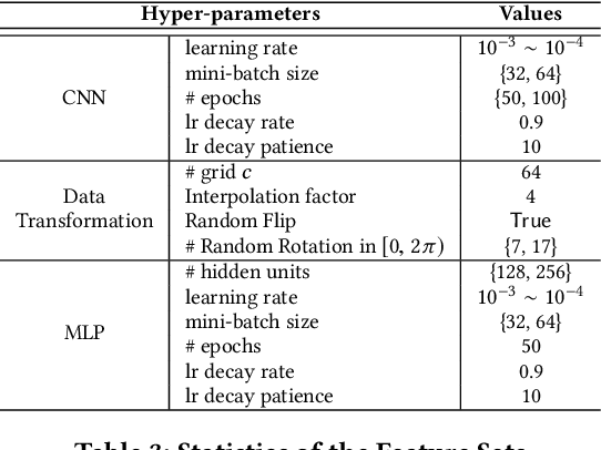 Figure 4 for Leveraging TSP Solver Complementarity via Deep Learning