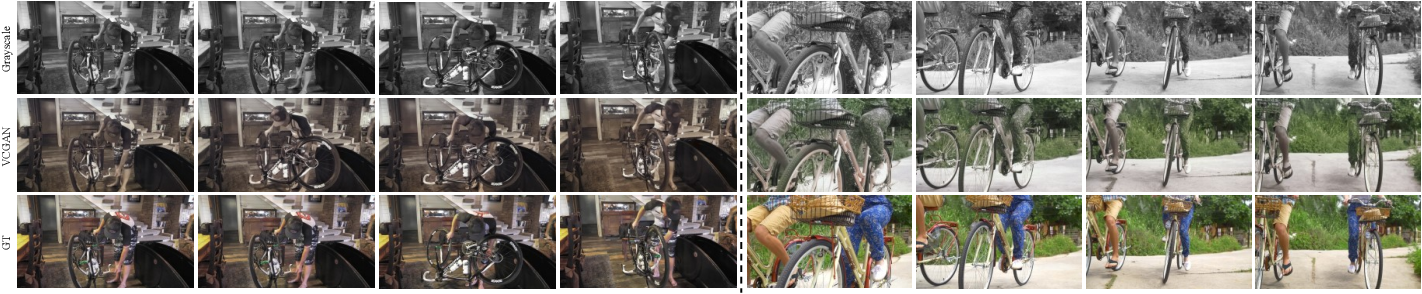 Figure 4 for VCGAN: Video Colorization with Hybrid Generative Adversarial Network