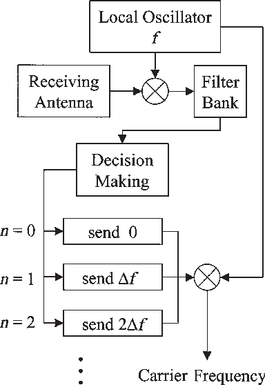 Figure 5 from A novel architecture for multilane-free-flow ... on