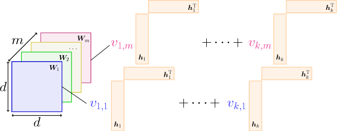 Figure 1 for Multi-output Polynomial Networks and Factorization Machines