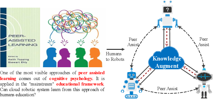 Figure 1 for Peer-Assisted Robotic Learning: A Data-Driven Collaborative Learning Approach for Cloud Robotic Systems