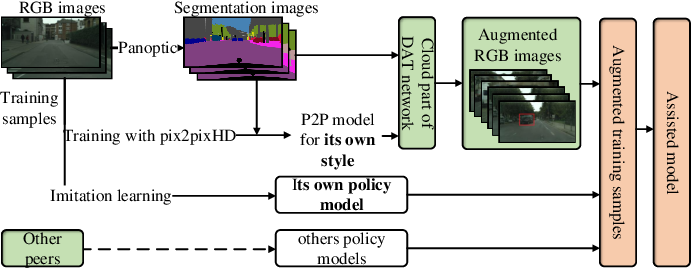 Figure 3 for Peer-Assisted Robotic Learning: A Data-Driven Collaborative Learning Approach for Cloud Robotic Systems