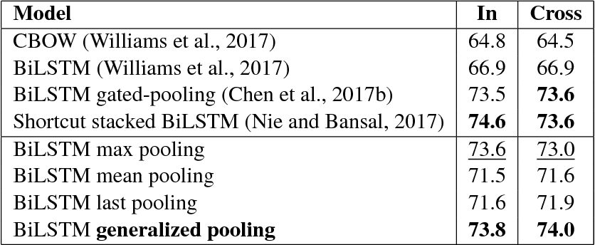 Figure 3 for Enhancing Sentence Embedding with Generalized Pooling