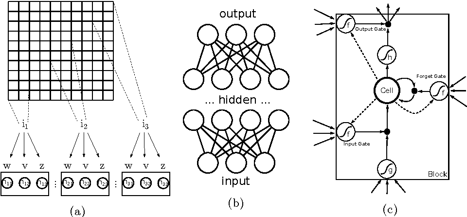 Figure 1 for Deep Learning for Time-Series Analysis