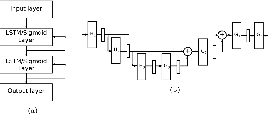 Figure 2 for Deep Learning for Time-Series Analysis