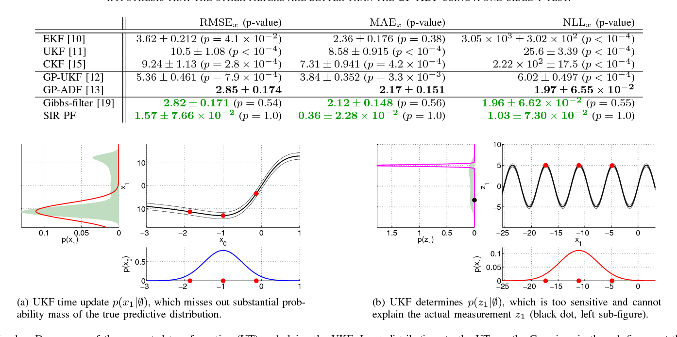 Figure 1 for Robust Filtering and Smoothing with Gaussian Processes