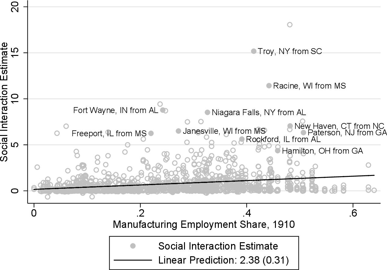 PDF] Essays on Human and Social Capital - Semantic Scholar