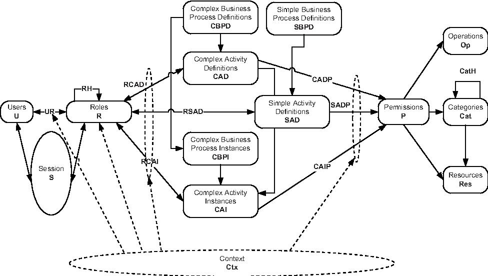 Context Sensitive Access Control Model For Business Processes