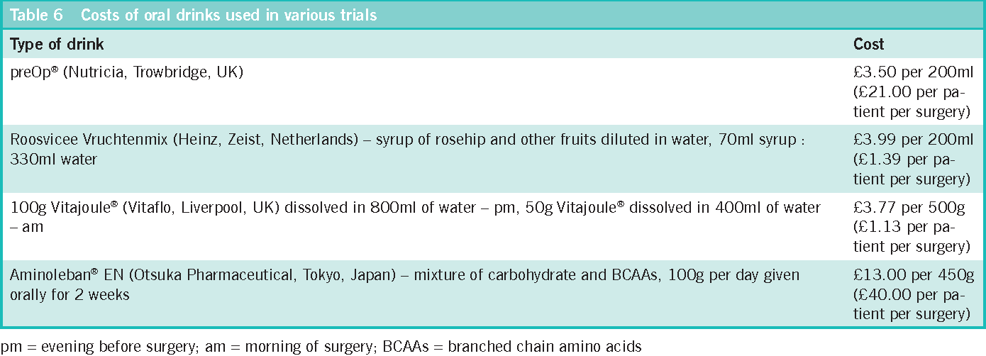 Table 6 from Role of preoperative carbohydrate loading: a
