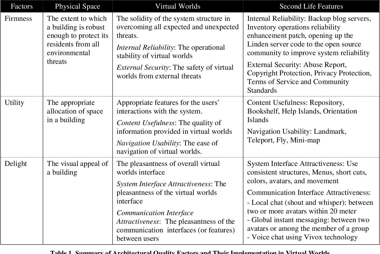 PDF] Designing Perferable Virtual Worlds: An Analogy of